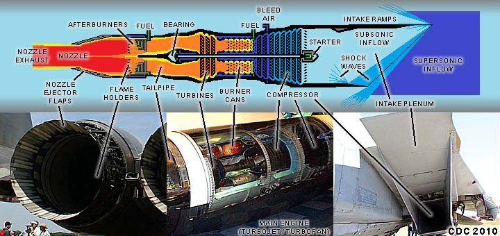 AFTERBURNER AND AIR INLET IMPORTANCE  SUPERSONIC FLIGHT