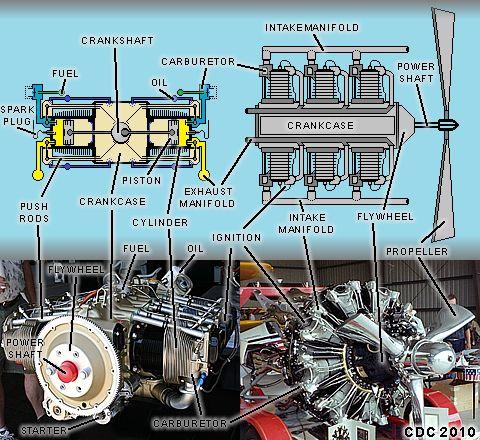 piston  reciprocating  engines Aircraft Engine Parts Airplane Engine Piston Diagram